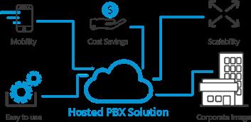 hosted pbx flow diagram